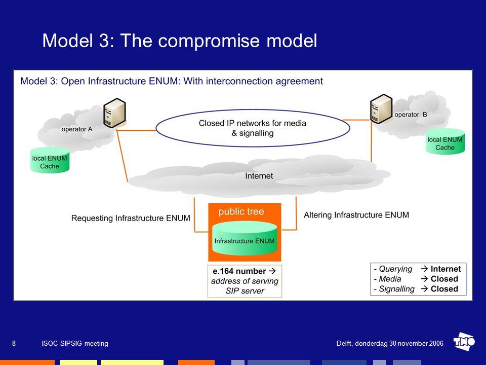 Delft, donderdag 30 november 2006ISOC SIPSIG meeting9 Model 4: Next generation COIN