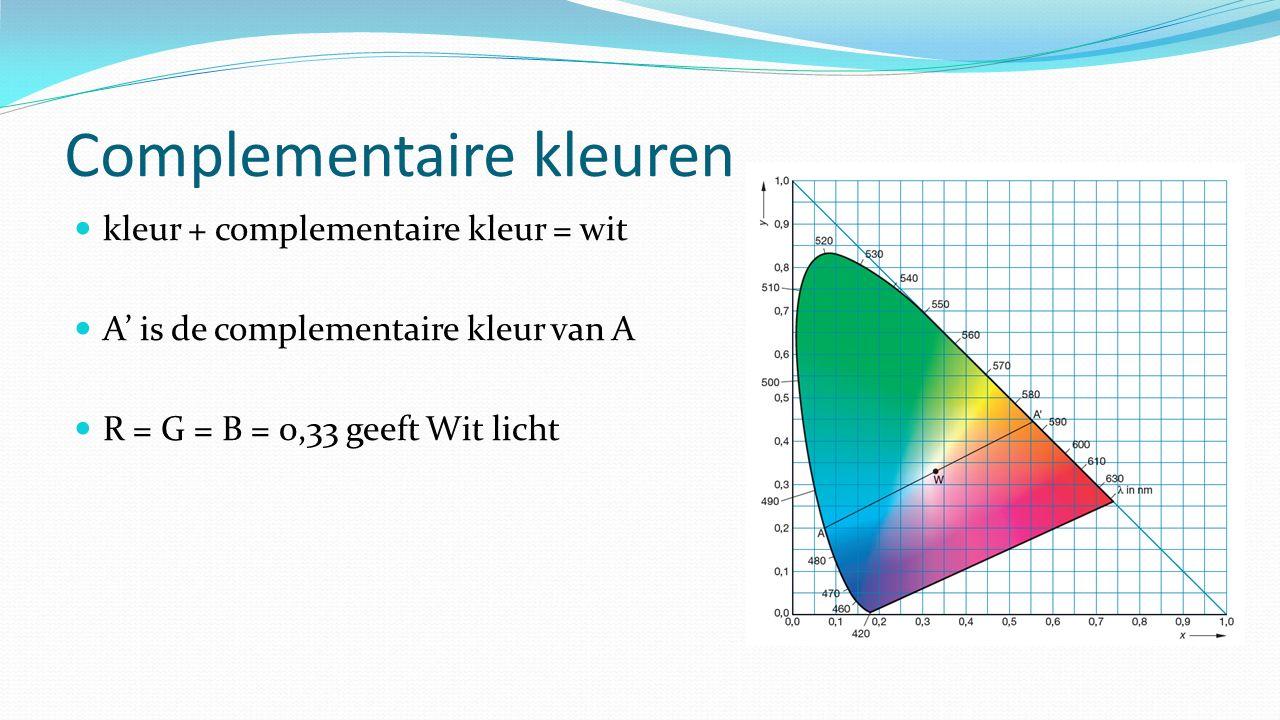 Complementaire kleuren kleur + complementaire kleur = wit A' is de complementaire kleur van A R = G = B = 0,33 geeft Wit licht
