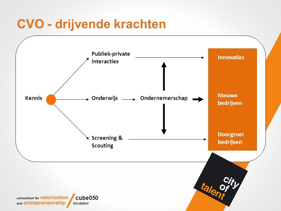 CVO - drijvende krachten Publiek-private interacties OndernemerschapOnderwijs Screening & Scouting Kennis Innovaties Nieuwe bedrijven Doorgroei bedrij