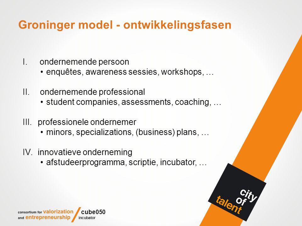Groninger model - ontwikkelingsfasen cube050 incubator I.ondernemende persoon enquêtes, awareness sessies, workshops, … II. ondernemende professional