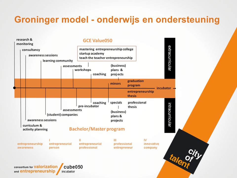 Incubator Cube050 van 2009-2014 locaties respectievelijk: Nadorstplein, Zilverlaan, Kadijk; simultane bezetting 15-30 startups; v.a.