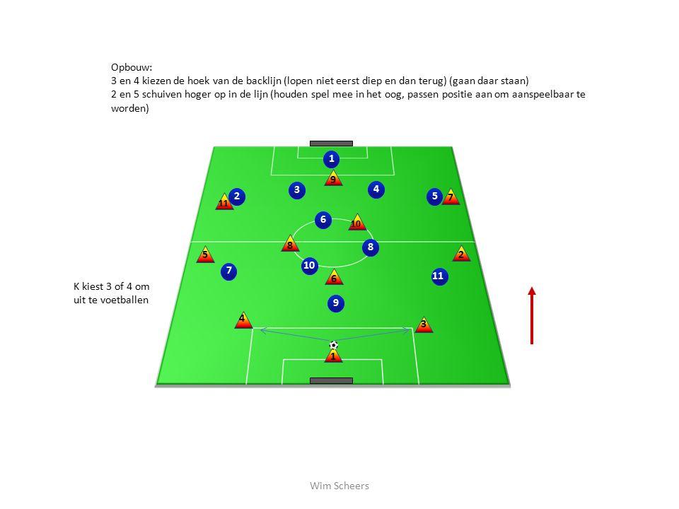 2 10 1 3 4 5 689 11 7 1 2 3 4 5 6 8 7 9 10 Opbouw: 3 en 4 kiezen de hoek van de backlijn (lopen niet eerst diep en dan terug) (gaan daar staan) 2 en 5 schuiven hoger op in de lijn (houden spel mee in het oog, passen positie aan om aanspeelbaar te worden) K kiest 3 of 4 om uit te voetballen Wim Scheers