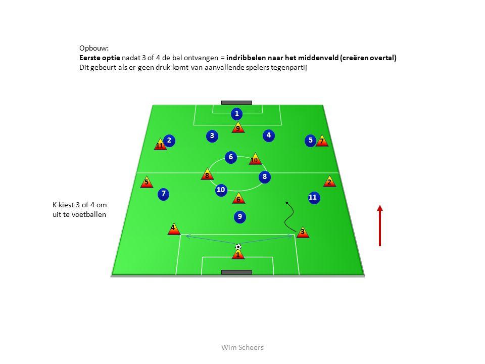 2 10 1 3 4 5 689 11 7 1 2 3 4 5 6 8 7 9 10 Opbouw: Eerste optie nadat 3 of 4 de bal ontvangen = indribbelen naar het middenveld (creëren overtal) Dit gebeurt als er geen druk komt van aanvallende spelers tegenpartij K kiest 3 of 4 om uit te voetballen Wim Scheers