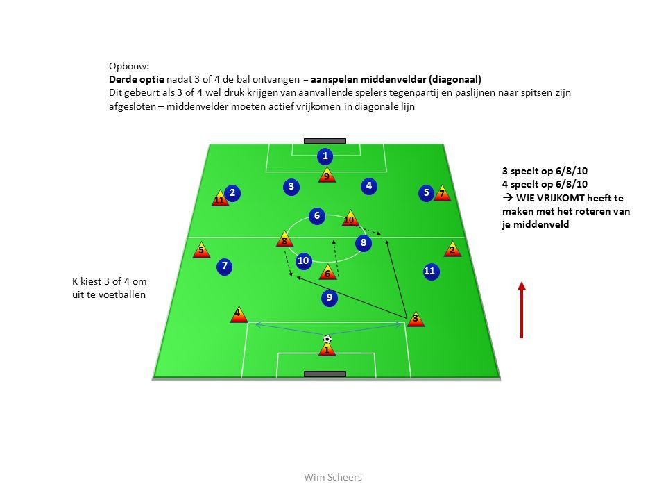 2 10 1 3 4 5 689 11 7 1 2 3 4 5 6 8 7 9 10 Opbouw: Derde optie nadat 3 of 4 de bal ontvangen = aanspelen middenvelder (diagonaal) Dit gebeurt als 3 of 4 wel druk krijgen van aanvallende spelers tegenpartij en paslijnen naar spitsen zijn afgesloten – middenvelder moeten actief vrijkomen in diagonale lijn K kiest 3 of 4 om uit te voetballen 3 speelt op 6/8/10 4 speelt op 6/8/10  WIE VRIJKOMT heeft te maken met het roteren van je middenveld Wim Scheers