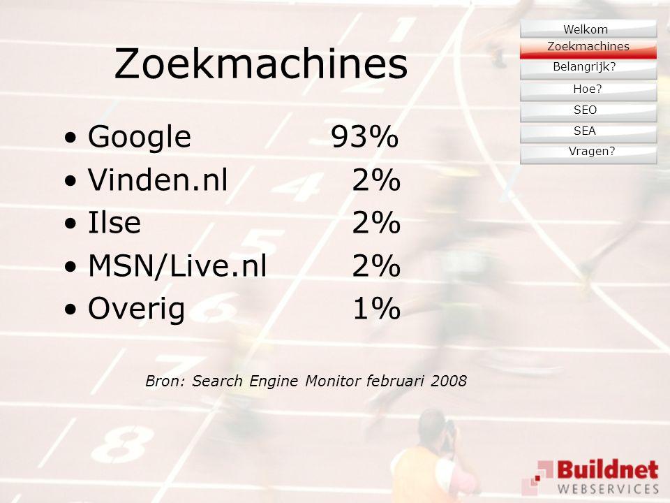 Zoekmachines Google93% Vinden.nl 2% Ilse 2% MSN/Live.nl 2% Overig 1% Bron: Search Engine Monitor februari 2008 Zoekmachines Belangrijk.