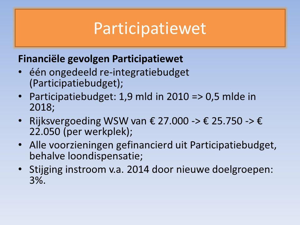 Participatiewet Financiële gevolgen Participatiewet één ongedeeld re-integratiebudget (Participatiebudget); Participatiebudget: 1,9 mld in 2010 => 0,5 mlde in 2018; Rijksvergoeding WSW van € 27.000 -> € 25.750 -> € 22.050 (per werkplek); Alle voorzieningen gefinancierd uit Participatiebudget, behalve loondispensatie; Stijging instroom v.a.
