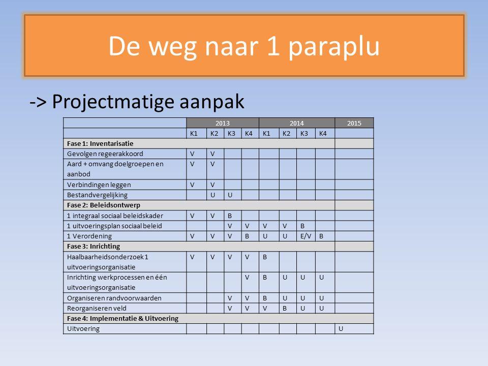 De weg naar 1 paraplu -> Projectmatige aanpak 201320142015 K1K2K3K4K1K2K3K4 Fase 1: Inventarisatie Gevolgen regeerakkoordVV Aard + omvang doelgroepen en aanbod VV Verbindingen leggenVV Bestandvergelijking UU Fase 2: Beleidsontwerp 1 integraal sociaal beleidskaderVVB 1 uitvoeringsplan sociaal beleid VVVVB 1 VerordeningVVVBUUE/VB Fase 3: Inrichting Haalbaarheidsonderzoek 1 uitvoeringsorganisatie VVVVB Inrichting werkprocessen en één uitvoeringsorganisatie VBUUU Organiseren randvoorwaarden VVBUUU Reorganiseren veld VVVBUU Fase 4: Implementatie & Uitvoering Uitvoering U