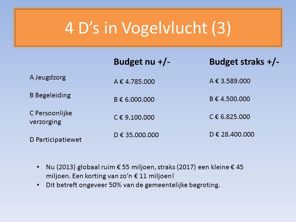 4 D's in Vogelvlucht (3) Budget nu +/-Budget straks +/- A Jeugdzorg B Begeleiding C Persoonlijke verzorging D Participatiewet A € 4.785.000 B € 6.000.000 C € 9.100.000 D € 35.000.000 A € 3.589.000 B € 4.500.000 C € 6.825.000 D € 28.400.000 Nu (2013) globaal ruim € 55 miljoen, straks (2017) een kleine € 45 miljoen.