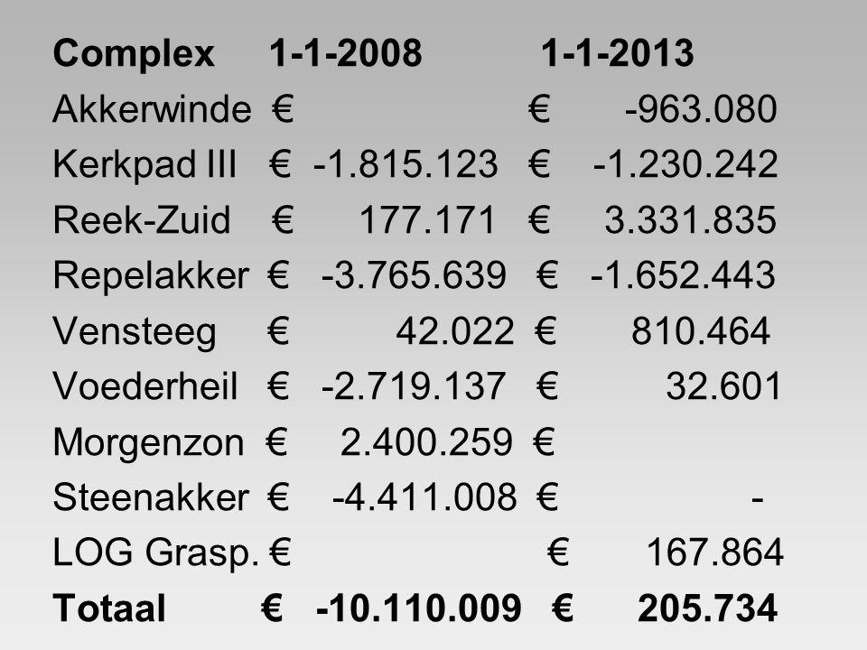 Complex 1-1-2008 1-1-2013 Akkerwinde € € -963.080 Kerkpad III € -1.815.123 € -1.230.242 Reek-Zuid € 177.171 € 3.331.835 Repelakker € -3.765.639 € -1.6