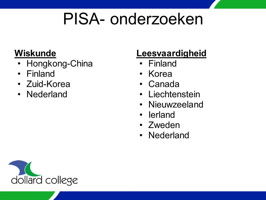PISA- onderzoeken Wiskunde Hongkong-China Finland Zuid-Korea Nederland Leesvaardigheid Finland Korea Canada Liechtenstein Nieuwzeeland Ierland Zweden Nederland