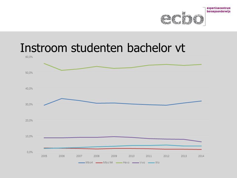 Instroom studenten bachelor vt