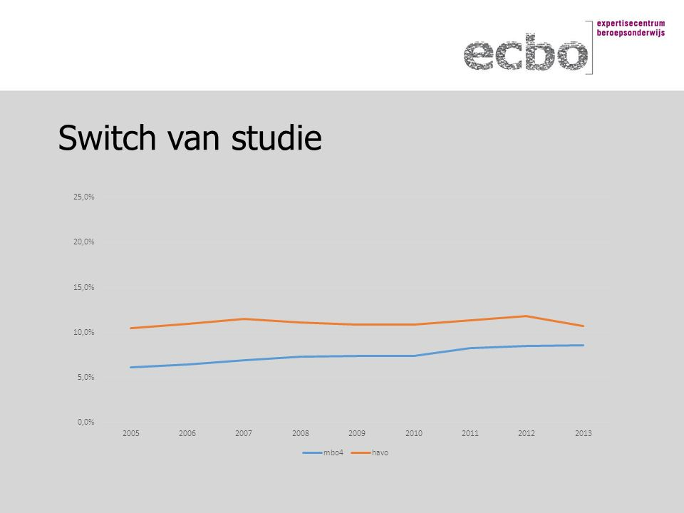 Switch van studie