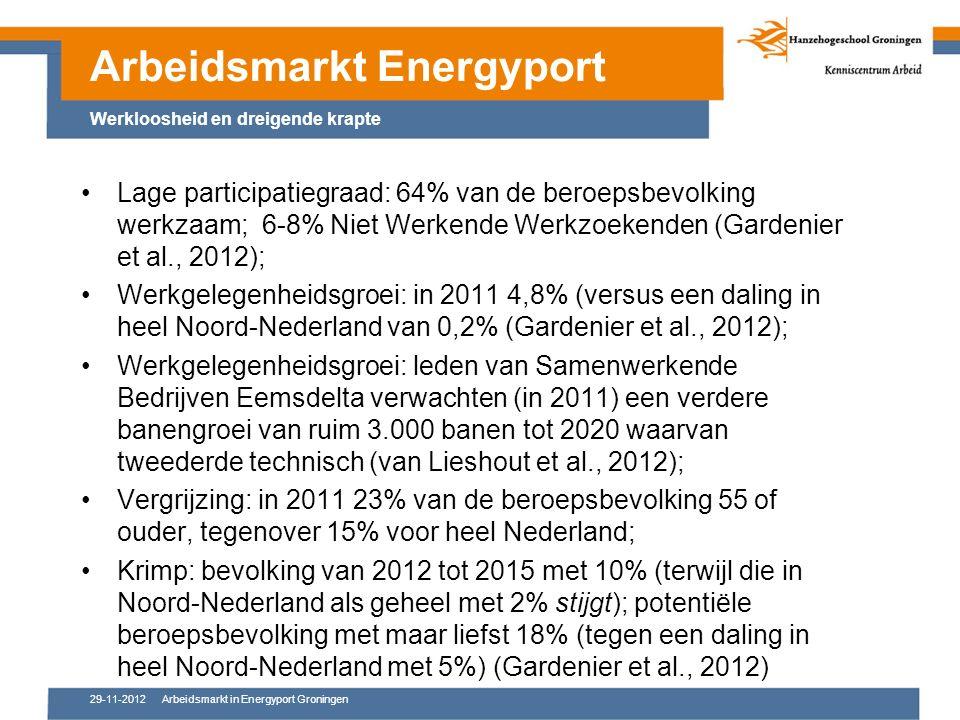 29-11-2012Arbeidsmarkt in Energyport Groningen Lage participatiegraad: 64% van de beroepsbevolking werkzaam; 6-8% Niet Werkende Werkzoekenden (Gardenier et al., 2012); Werkgelegenheidsgroei: in 2011 4,8% (versus een daling in heel Noord-Nederland van 0,2% (Gardenier et al., 2012); Werkgelegenheidsgroei: leden van Samenwerkende Bedrijven Eemsdelta verwachten (in 2011) een verdere banengroei van ruim 3.000 banen tot 2020 waarvan tweederde technisch (van Lieshout et al., 2012); Vergrijzing: in 2011 23% van de beroepsbevolking 55 of ouder, tegenover 15% voor heel Nederland; Krimp: bevolking van 2012 tot 2015 met 10% (terwijl die in Noord-Nederland als geheel met 2% stijgt); potentiële beroepsbevolking met maar liefst 18% (tegen een daling in heel Noord-Nederland met 5%) (Gardenier et al., 2012) Arbeidsmarkt Energyport Werkloosheid en dreigende krapte