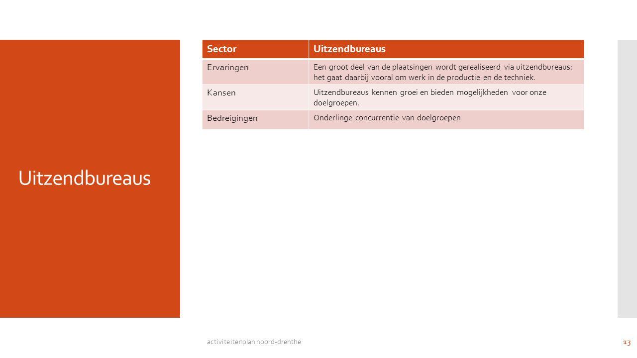 Uitzendbureaus SectorUitzendbureaus Ervaringen Een groot deel van de plaatsingen wordt gerealiseerd via uitzendbureaus: het gaat daarbij vooral om werk in de productie en de techniek.