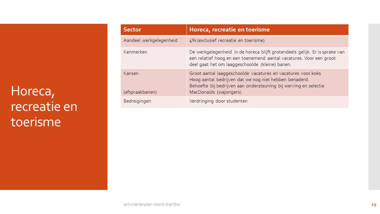 Horeca, recreatie en toerisme SectorHoreca, recreatie en toerisme Aandeel werkgelegenheid4% (exclusief recreatie en toerisme) KenmerkenDe werkgelegenheid in de horeca blijft grotendeels gelijk.