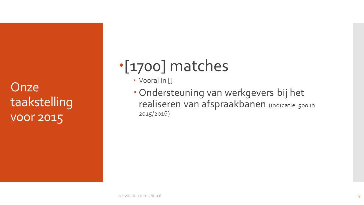 Onze taakstelling voor 2015  [1700] matches  Vooral in []  Ondersteuning van werkgevers bij het realiseren van afspraakbanen (indicatie: 500 in 2015/2016) activiteitenplan centraal 5
