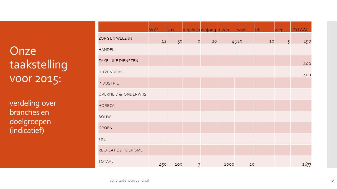 Onze taakstelling voor 2015: verdeling over branches en doelgroepen (indicatief) WW50+wga/wiawajongp-wetwswbblwepTOTAAL ZORG EN WELZIJN 42500204320105190 HANDEL ZAKELIJKE DIENSTEN 400 UITZENDERS 400 INDUSTRIE OVERHEID en ONDERWIJS HORECA BOUW GROEN T&L RECREATIE & TOERISME TOTAAL 45020071000201677 activiteitenplan centraal 6