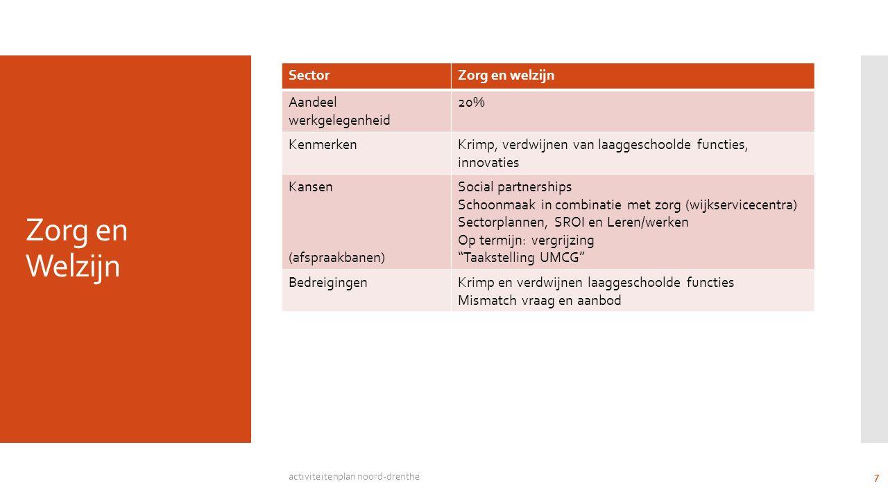 Zorg en Welzijn SectorZorg en welzijn Aandeel werkgelegenheid 20% KenmerkenKrimp, verdwijnen van laaggeschoolde functies, innovaties Kansen (afspraakbanen) Social partnerships Schoonmaak in combinatie met zorg (wijkservicecentra) Sectorplannen, SROI en Leren/werken Op termijn: vergrijzing Taakstelling UMCG BedreigingenKrimp en verdwijnen laaggeschoolde functies Mismatch vraag en aanbod activiteitenplan noord-drenthe 7