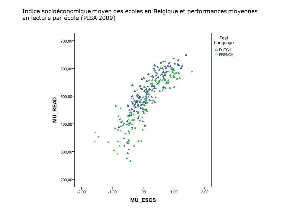 Indice socioéconomique moyen des écoles en Belgique et performances moyennes en lecture par école (PISA 2009)