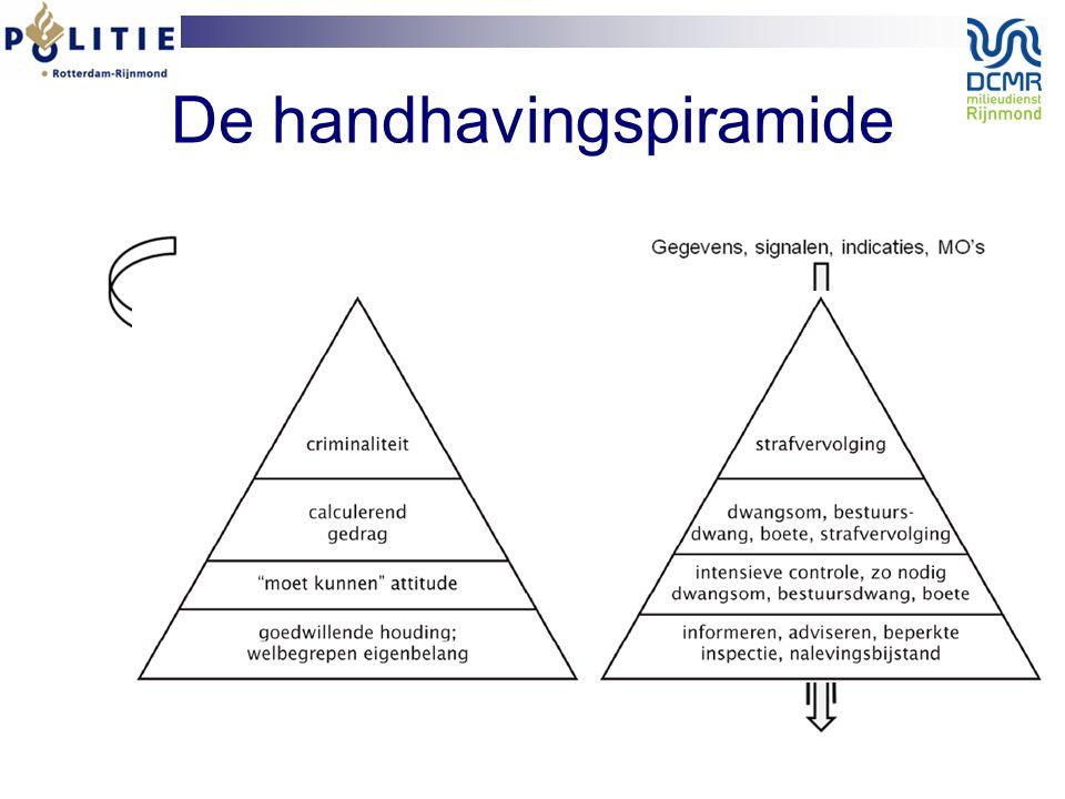 De handhavingspiramide