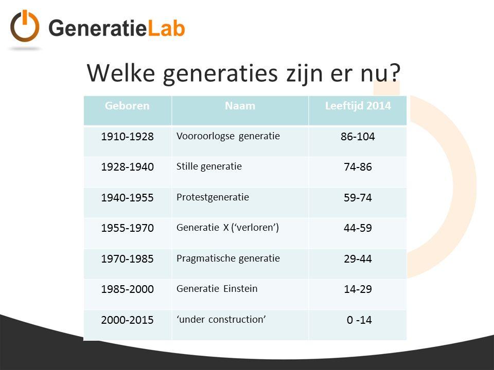 Welke generaties zijn er nu? GeborenNaamLeeftijd 2014 1910-1928 Vooroorlogse generatie 86-104 1928-1940 Stille generatie 74-86 1940-1955 Protestgenera