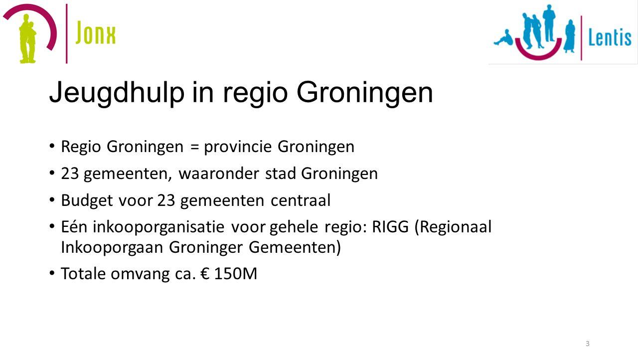 Jeugdhulp in regio Groningen Regio Groningen = provincie Groningen 23 gemeenten, waaronder stad Groningen Budget voor 23 gemeenten centraal Eén inkooporganisatie voor gehele regio: RIGG (Regionaal Inkooporgaan Groninger Gemeenten) Totale omvang ca.