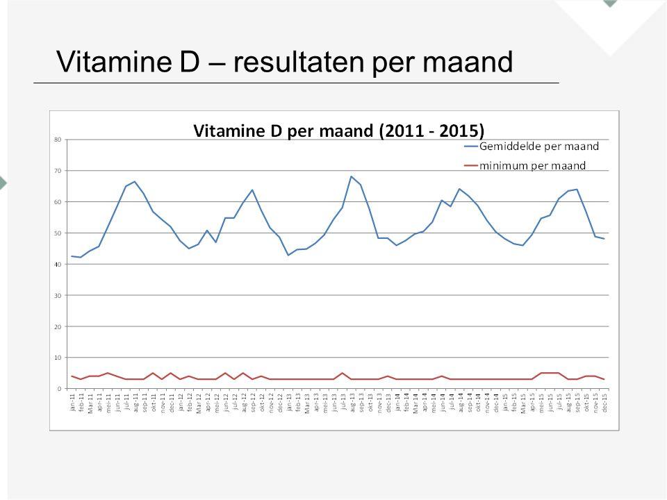 Vitamine D – resultaten per maand