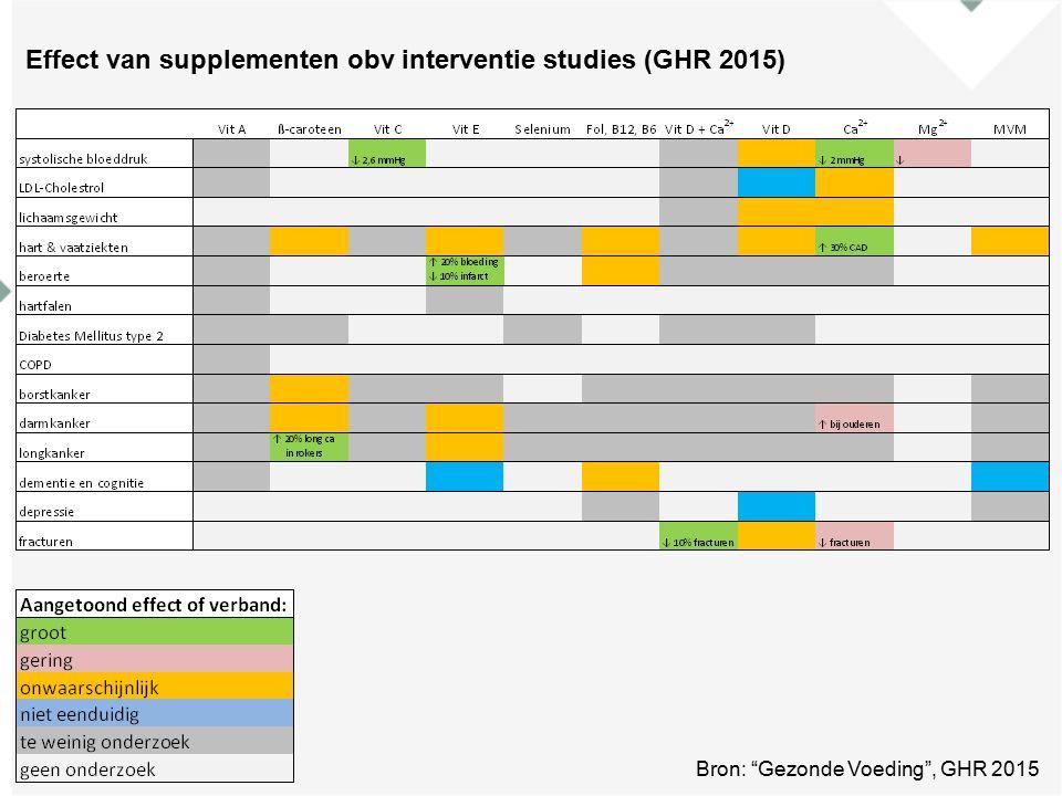 Effect van supplementen obv interventie studies (GHR 2015) Bron: Gezonde Voeding , GHR 2015