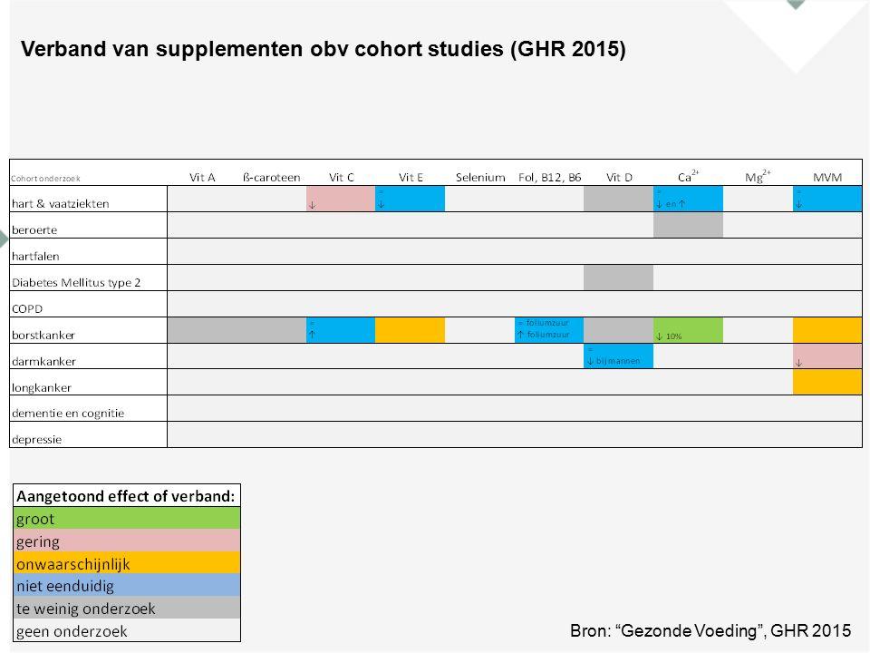 Verband van supplementen obv cohort studies (GHR 2015) Bron: Gezonde Voeding , GHR 2015