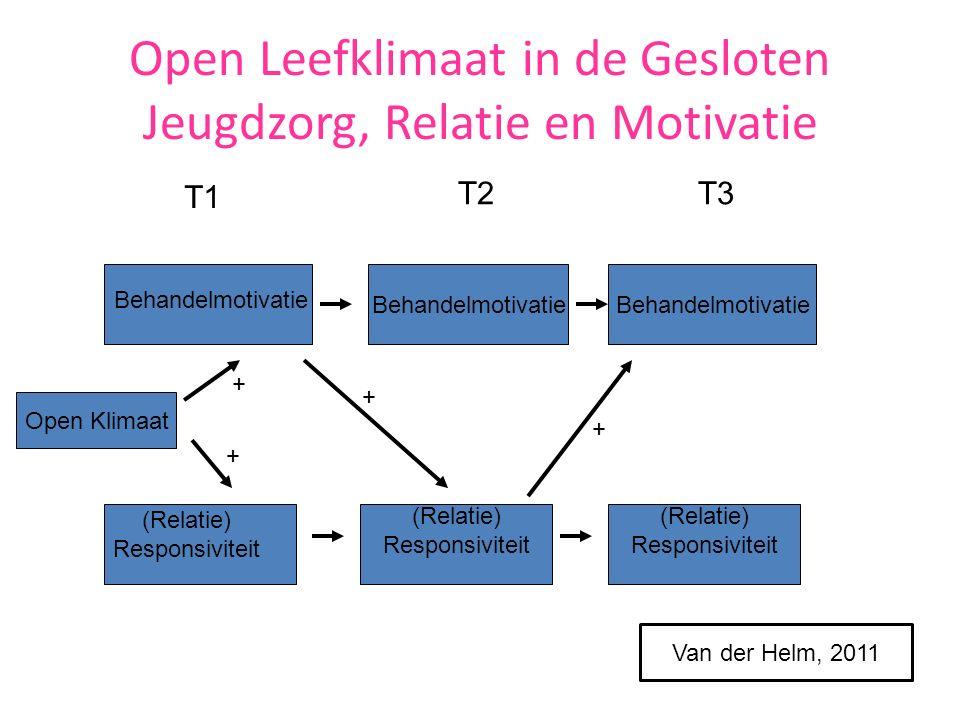 Open Leefklimaat in de Gesloten Jeugdzorg, Relatie en Motivatie (Relatie) Responsiviteit (Relatie) Responsiviteit Behandelmotivatie (Relatie) Responsiviteit Behandelmotivatie Open Klimaat + + T1 T2T3 Van der Helm, 2011 + +