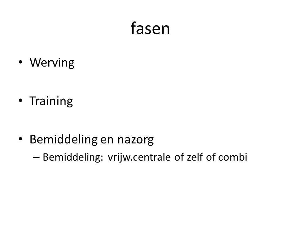 fasen Werving Training Bemiddeling en nazorg – Bemiddeling: vrijw.centrale of zelf of combi