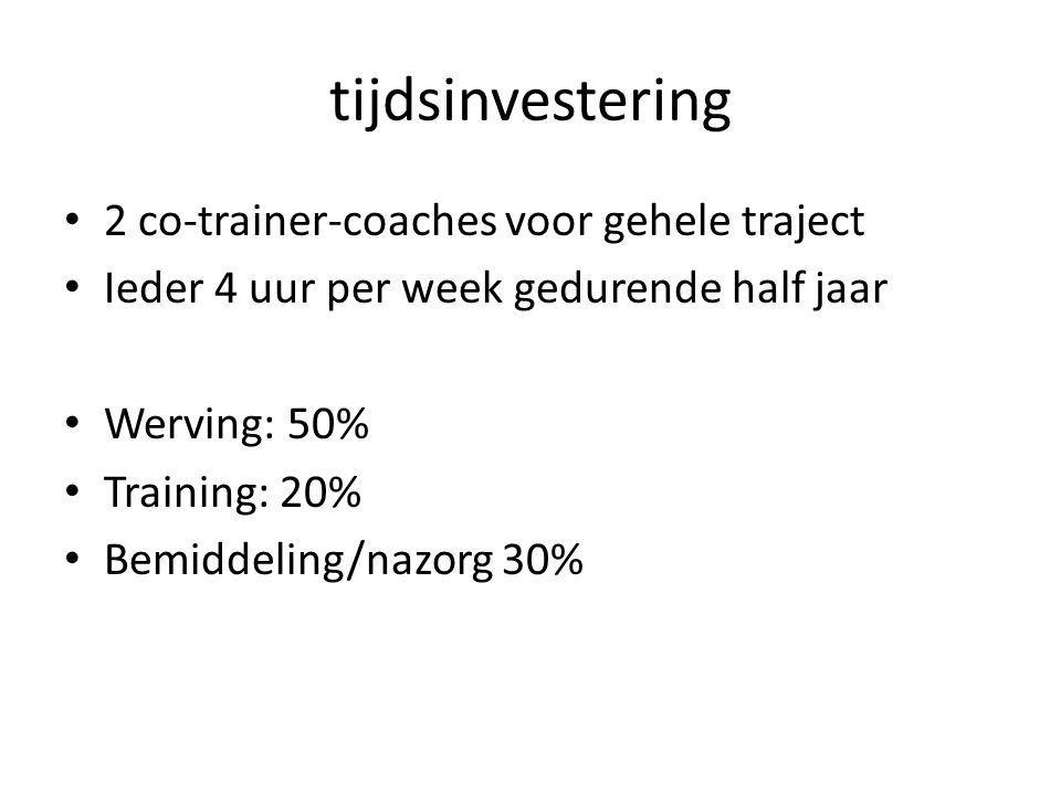tijdsinvestering 2 co-trainer-coaches voor gehele traject Ieder 4 uur per week gedurende half jaar Werving: 50% Training: 20% Bemiddeling/nazorg 30%