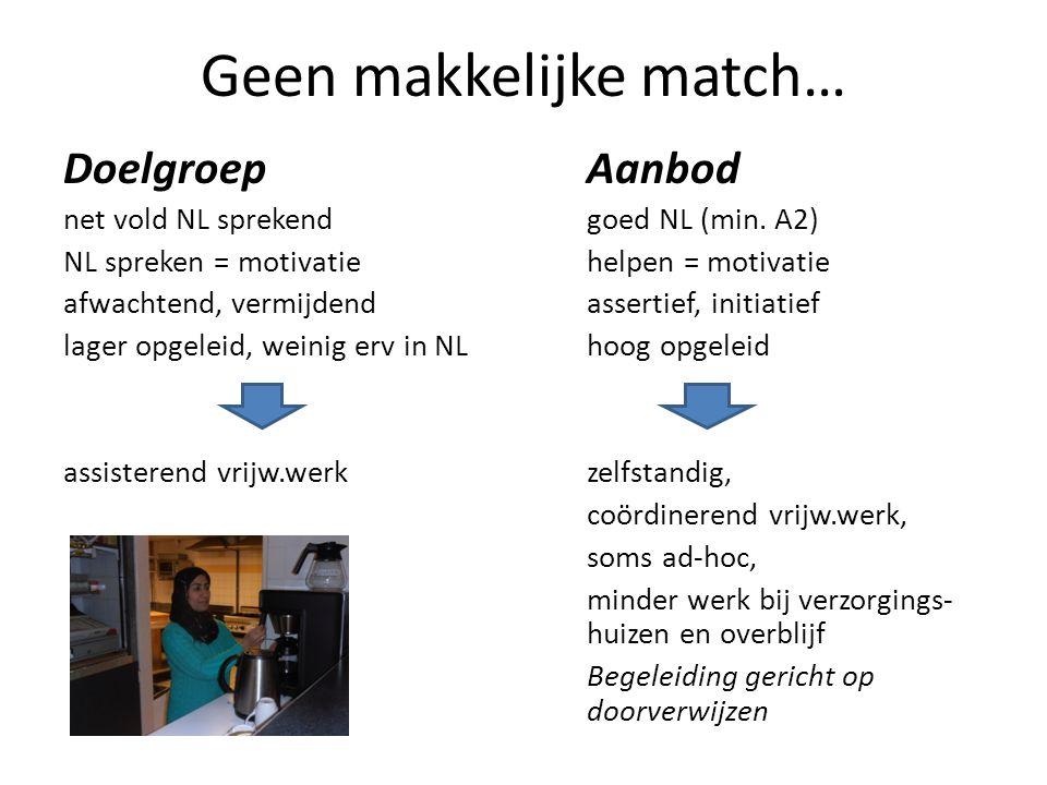 Geen makkelijke match… DoelgroepAanbod net vold NL sprekendgoed NL (min. A2) NL spreken = motivatiehelpen = motivatie afwachtend, vermijdendassertief,