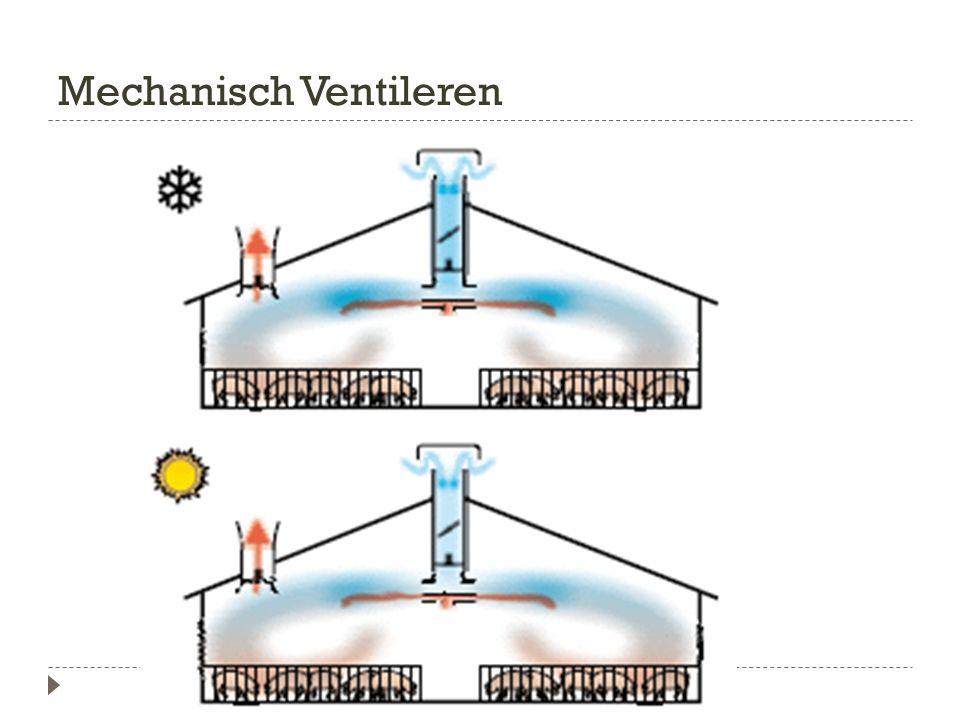 Mechanisch Ventileren