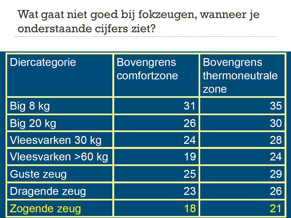 Deel 1: Kenmerken (TEMP)  Zone afhankelijk van:  Leeftijd en gewicht  Jonge dieren hebben in verhouding tot hun gewicht een groter lichaamsoppervlakte, dus……….