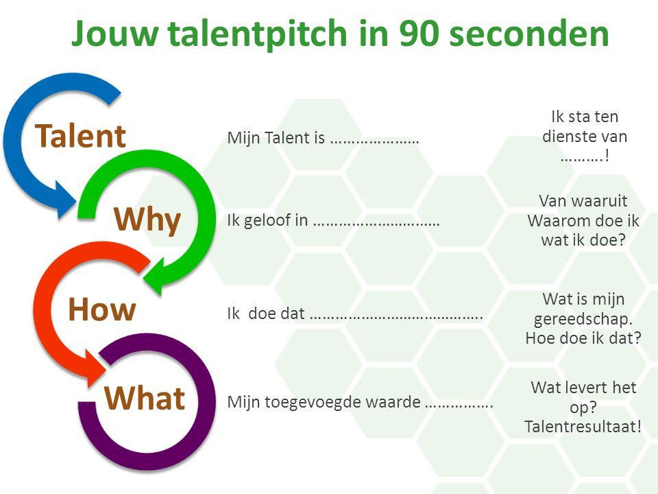 Why How What Ik geloof in ………………………… Ik doe dat ………………………………….. Mijn toegevoegde waarde ……………. Jouw talentpitch in 90 seconden Van waaruit Waarom doe