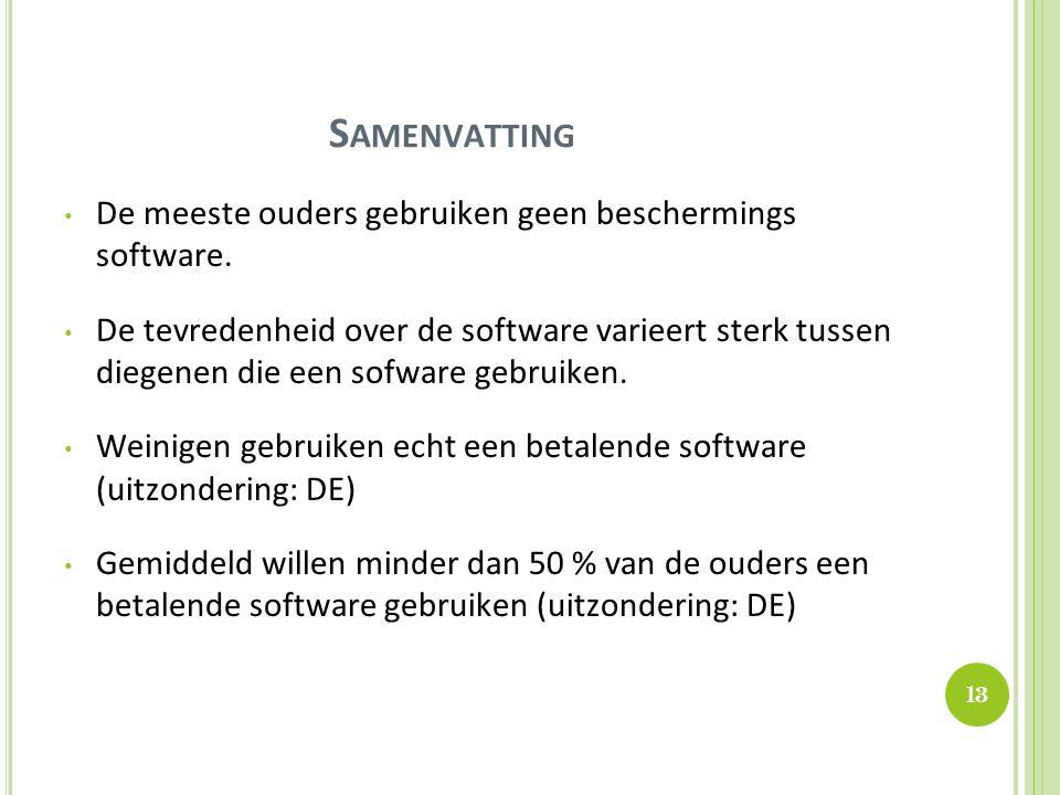 S AMENVATTING De meeste ouders gebruiken geen beschermings software.