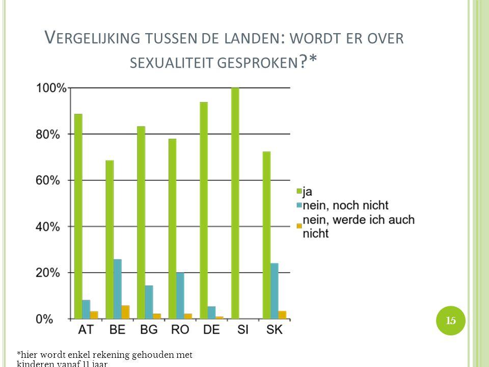 V ERGELIJKING TUSSEN DE LANDEN : WORDT ER OVER SEXUALITEIT GESPROKEN ?* *hier wordt enkel rekening gehouden met kinderen vanaf 11 jaar.
