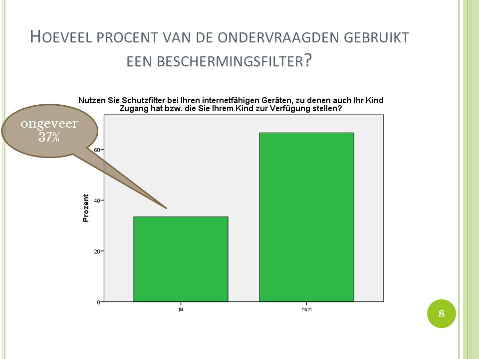 H OEVEEL PROCENT VAN DE ONDERVRAAGDEN GEBRUIKT EEN BESCHERMINGSFILTER ? ongeveer 37% 8