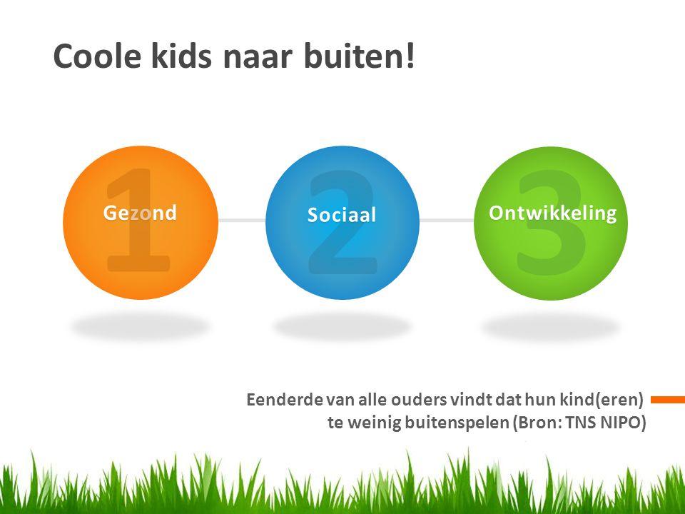 Coole kids naar buiten! Eenderde van alle ouders vindt dat hun kind(eren) te weinig buitenspelen (Bron: TNS NIPO) Gezond 2Sociaal 3Ontwikkeling 1