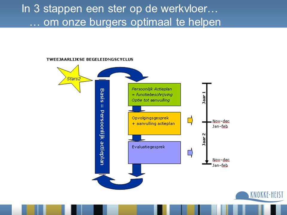 In 3 stappen een ster op de werkvloer… … om onze burgers optimaal te helpen
