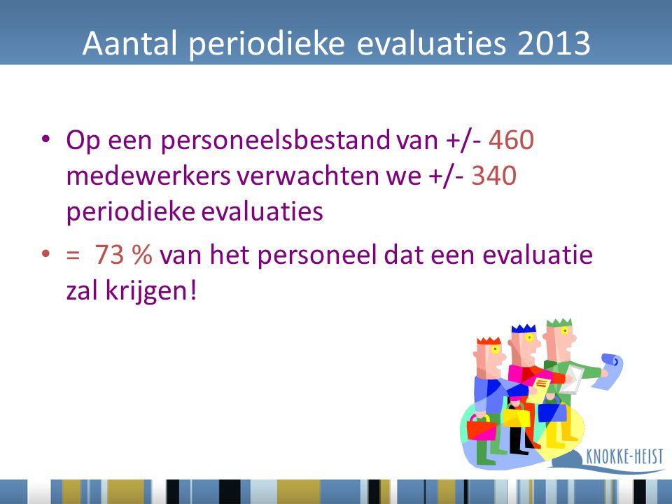Aantal periodieke evaluaties 2013 Op een personeelsbestand van +/- 460 medewerkers verwachten we +/- 340 periodieke evaluaties = 73 % van het personeel dat een evaluatie zal krijgen!