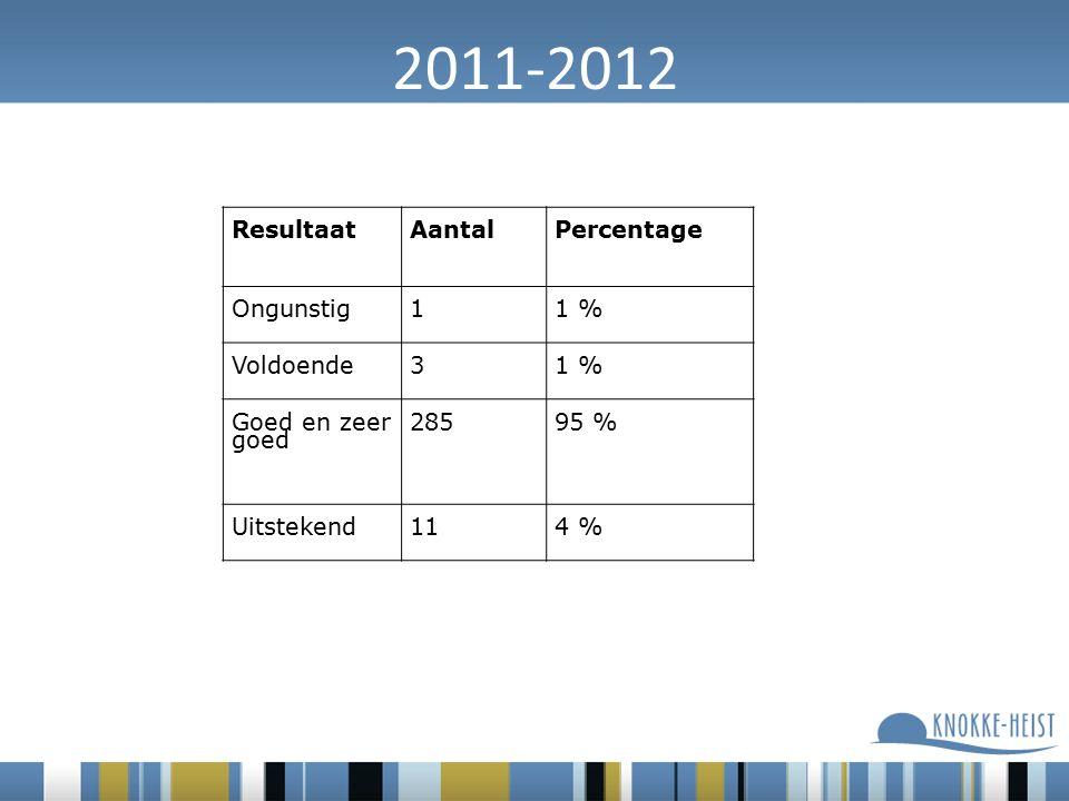 2011-2012 ResultaatAantalPercentage Ongunstig11 % Voldoende31 % Goed en zeer goed 28595 % Uitstekend114 %