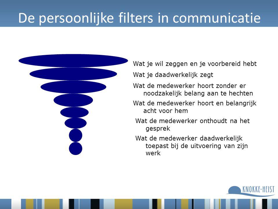 De persoonlijke filters in communicatie Wat je wil zeggen en je voorbereid hebt Wat je daadwerkelijk zegt Wat de medewerker hoort zonder er noodzakelijk belang aan te hechten Wat de medewerker hoort en belangrijk acht voor hem Wat de medewerker onthoudt na het gesprek Wat de medewerker daadwerkelijk toepast bij de uitvoering van zijn werk