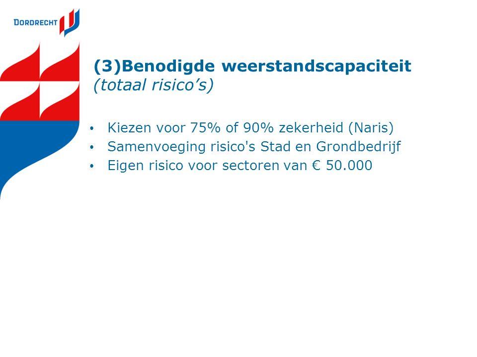 (3)Benodigde weerstandscapaciteit (totaal risico's) Kiezen voor 75% of 90% zekerheid (Naris) Samenvoeging risico s Stad en Grondbedrijf Eigen risico voor sectoren van € 50.000