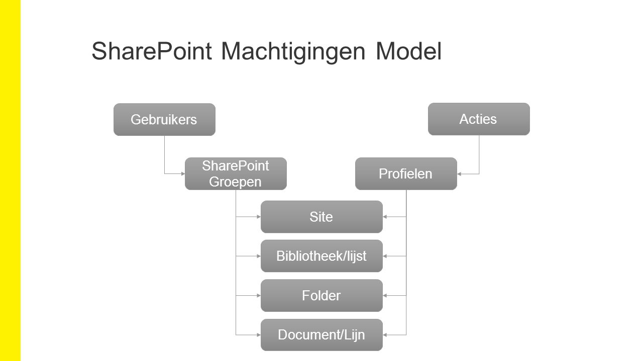 SharePoint Machtigingen Model Gebruikers Acties SharePoint Groepen Profielen Site Bibliotheek/lijst Folder Document/Lijn
