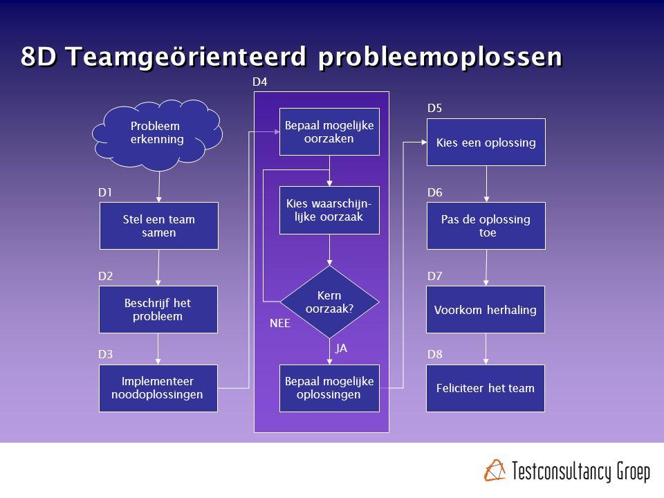 Probleem erkenning Stel een team samen Beschrijf het probleem Implementeer noodoplossingen D1 D2 D3 Bepaal mogelijke oorzaken Kies waarschijn- lijke oorzaak Kern oorzaak.