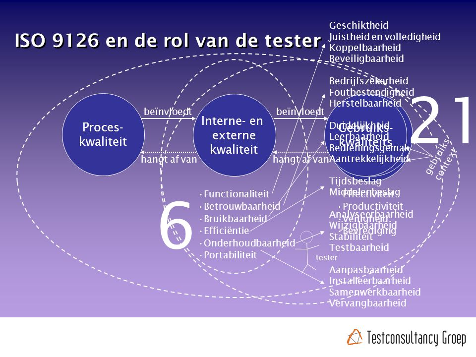 ISO 9126 en de rol van de tester Interne- en externe kwaliteit Functionaliteit Betrouwbaarheid Bruikbaarheid Efficiëntie Onderhoudbaarheid Portabiliteit Proces- kwaliteit beïnvloedt hangt af van Effectiviteit Productiviteit Veiligheid Bevrediging tester Gebruiks- kwaliteits beïnvloedt hangt af van gebruiks- context Geschiktheid Juistheid en volledigheid Koppelbaarheid Beveiligbaarheid Bedrijfszekerheid Foutbestendigheid Herstelbaarheid Duidelijkheid Leerbaarheid Bedieningsgemak Aantrekkelijkheid Tijdsbeslag Middelenbeslag Analyseerbaarheid Wijzigbaarheid Stabiliteit Testbaarheid Aanpasbaarheid Installeerbaarheid Samenwerkbaarheid Vervangbaarheid 6 21