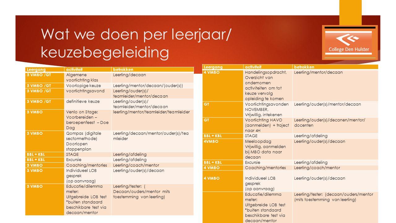 Leergangactiviteitbetrokken 3 VMBO /GT Algemene voorlichting klas Leerling/decaan 3 VMBO /GT Voorlopige keuzeLeerling/mentor/decaan/(ouder(s)) 3 VMBO /GT voorlichtingsavond Leerling/ouder(s)/ teamleider/mentor/decaan 3 VMBO /GT definitieve keuze Leerling/ouder(s)/ teamleider/mentor/decaan 3 VMBO Venlo on Stage: Voorbereiden – beroepenfeest – Doe Dag leerling/mentor/teamleider/teamleider 3 VMBO Qompas (digitale sectormethode) Doorlopen stappenplan Leerling/decaan/mentor/ouder(s)/tea mleider BBL + KBL STAGELeerling/afdeling BBL + KBL ExcursieLeerling/afdeling 3 VMBO Coaching/mentorlesLeerling/coach/mentor 3 VMBO Individueel LOB gesprek (op aanvraag) Leerling/ouder(s)/decaan 3 VMBO Educatie/dilemma meter: Uitgebreide LOB test *buiten standaard beschikbare test via decaan/mentor Leerling/tester: ( Decaan/ouders/mentor mits toestemming van leerling) Leergangactiviteitbetrokken 4 VMBO Handelingsopdracht, Overzicht van ondernomen activiteiten om tot keuze vervolg opleiding te komen Leerling/mentor/decaan GT Voorlichtingsavonden NOVEMBER, Vrijwillig, intekenen Leerling/ouder(s)/mentor/decaan GT Voorlichting HAVO (aanmelden) + traject naar 4H Leerling/ouder(s)/decanen/mentor/ docenten BBL + KBL STAGELeerling/afdeling 4VMBO Meeloopdag Vrijwillig, aanmelden bij MBO data naar decaan Leerling/ouder(s)/decaan BBL + KBL ExcursieLeerling/afdeling 4 VMBO Coaching/mentorlesLeerling/coach/mentor 4 VMBO Individueel LOB gesprek (op aanvraag) Leerling/ouder(s)/decaan Educatie/dilemma meter: Uitgebreide LOB test *buiten standaard beschikbare test via decaan/mentor Leerling/tester: (decaan/ouders/mentor (mits toestemming van leerling) Wat we doen per leerjaar/ keuzebegeleiding