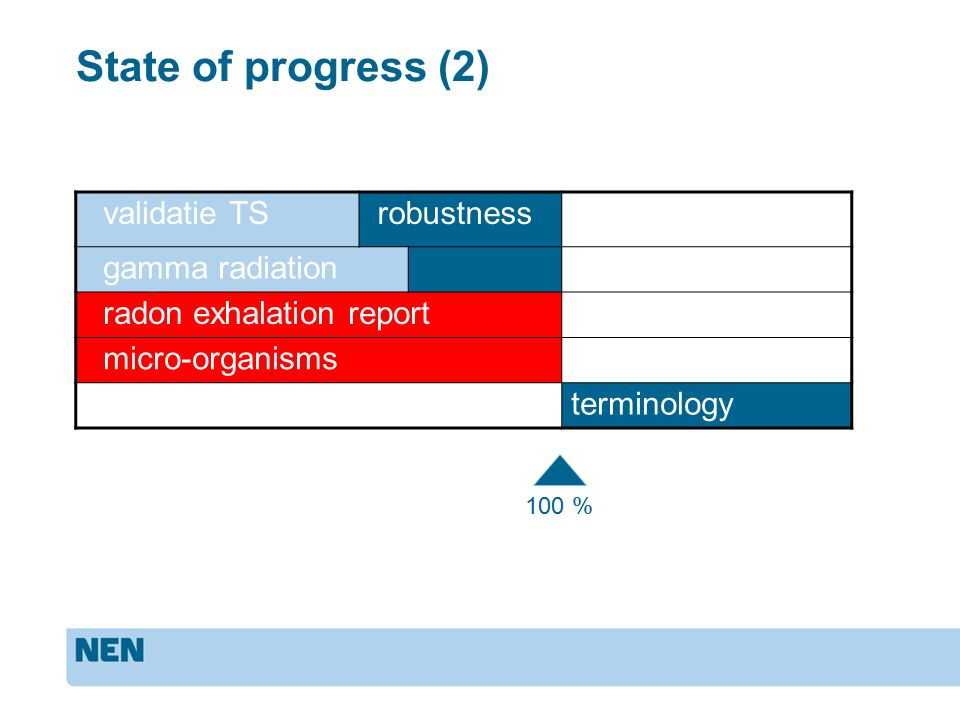 State of progress (2) validatie TS robustness gamma radiation radon exhalation report micro-organisms terminology 100 %